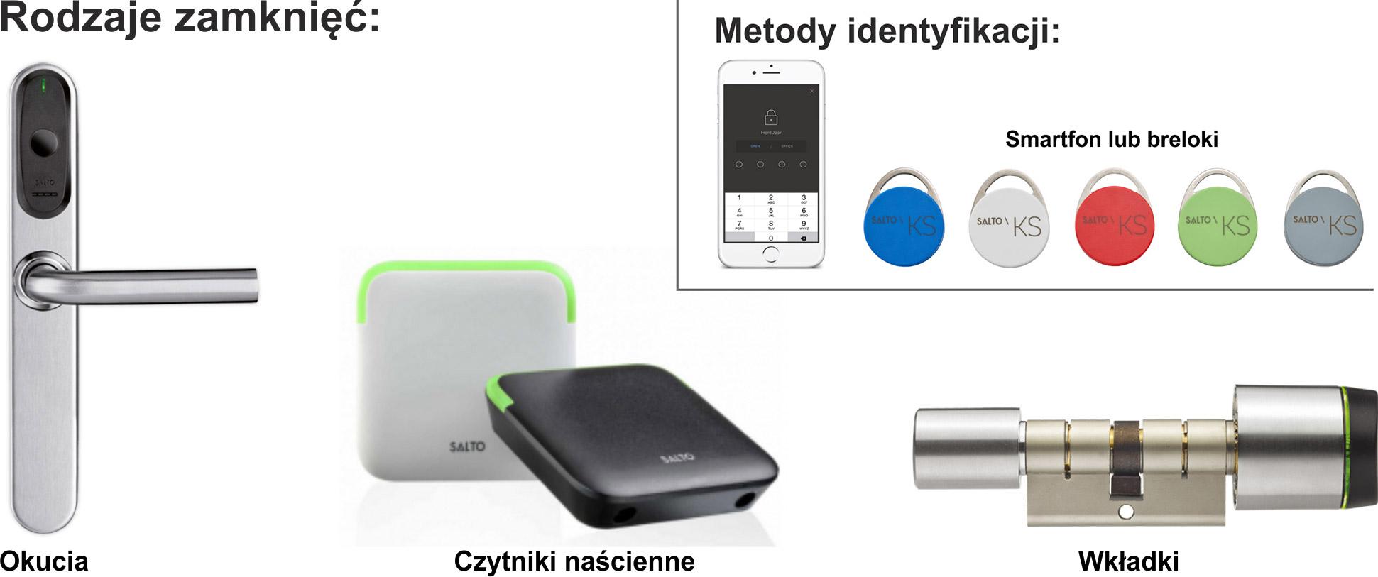 Rodzaje zamków otwieranych smartfonem