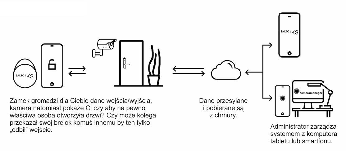 system działania zamka Salto KS