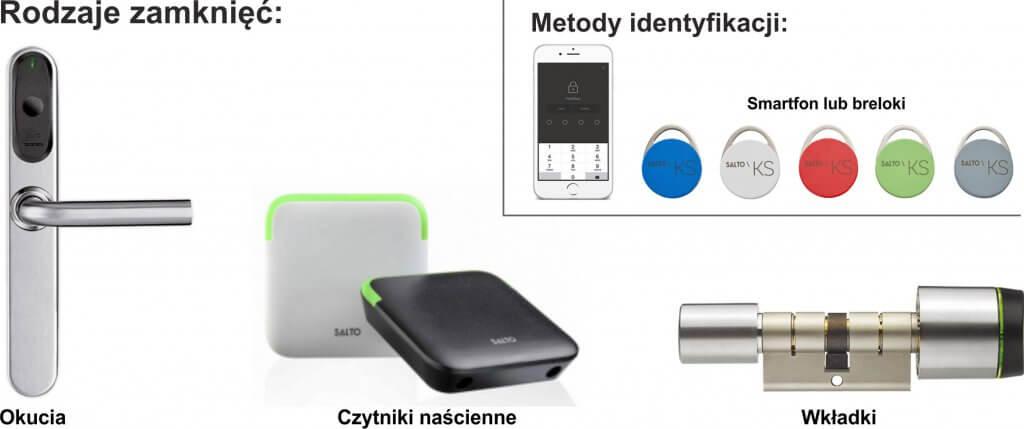 Rodzaje-zamkniec-calosc-2-Elektroniczny Zamek